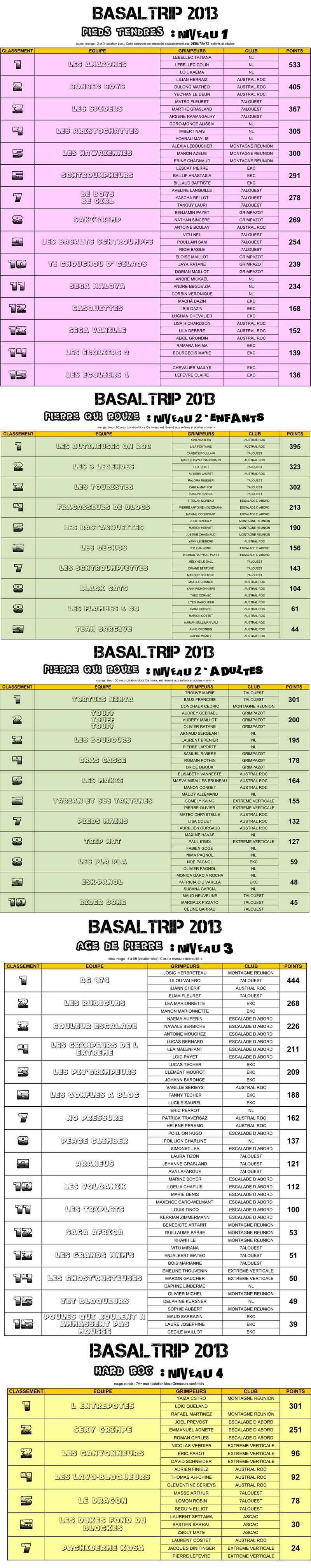 2013-BASALTRIP-RESULTATS-CONTEST-V1