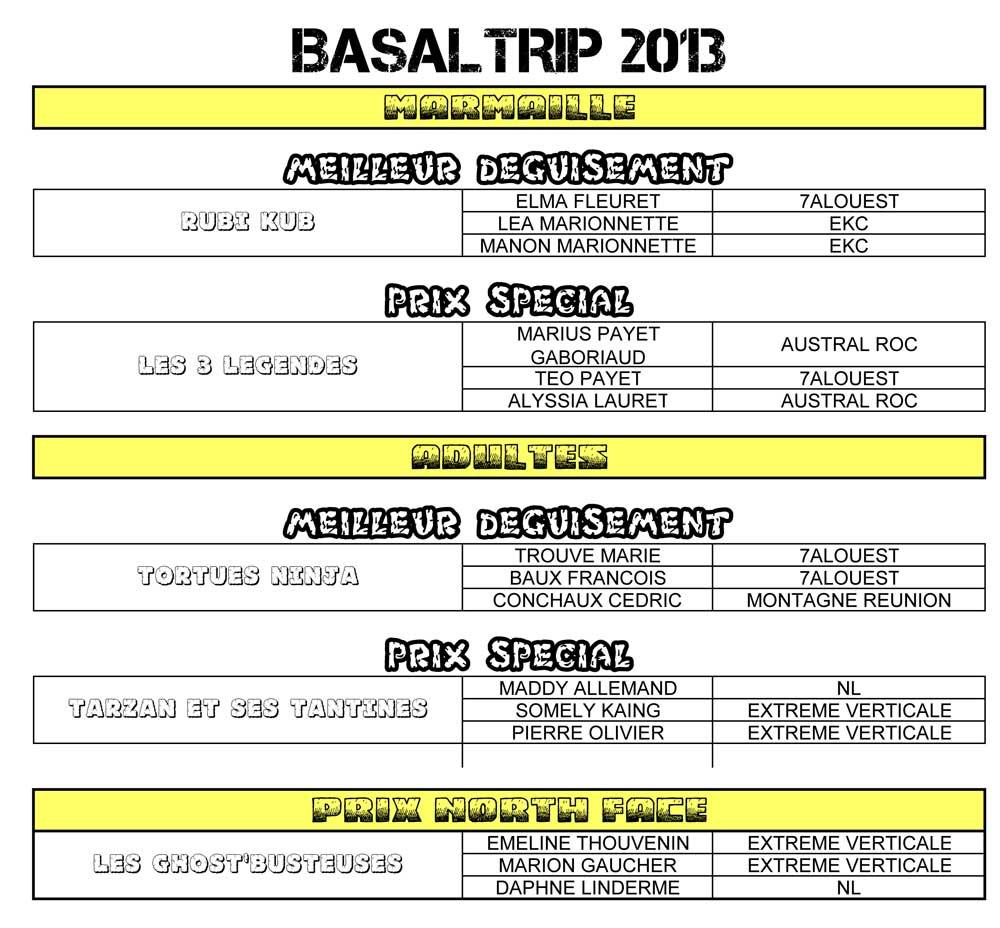 2013-BASALTRIP-RESULTATS-DEGUISEMENT