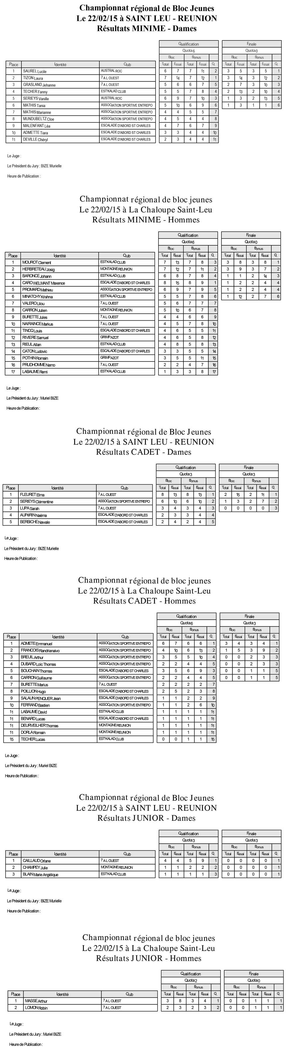 2015 CHAMP REG BLOC JEUNES résultats