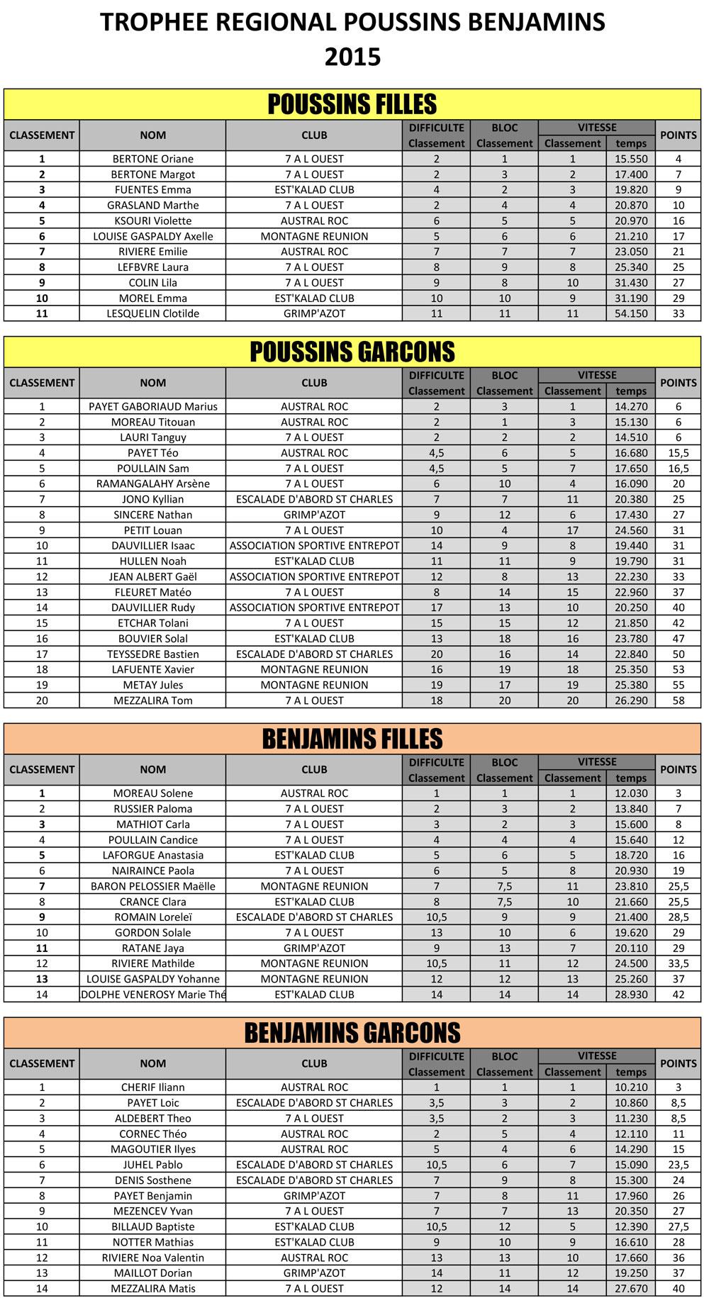 2015-resultats-trophee-regional